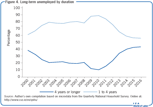 Long-term unemployed by duration