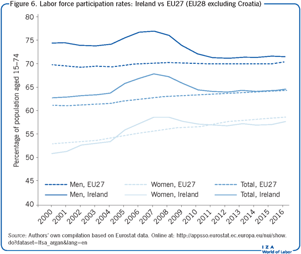 Labor force participation rates: Ireland                         vs EU27 (EU28 excluding Croatia)