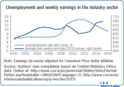 Unemployment and weekly earnings in the                         industry sector