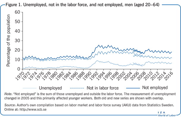 Unemployed, not in the labor force, and                         not employed, men (aged 20–64)