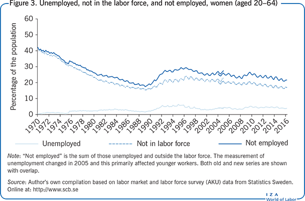 Unemployed, not in the labor force, and                         not employed, women (aged 20–64)