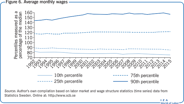 Average monthly wages