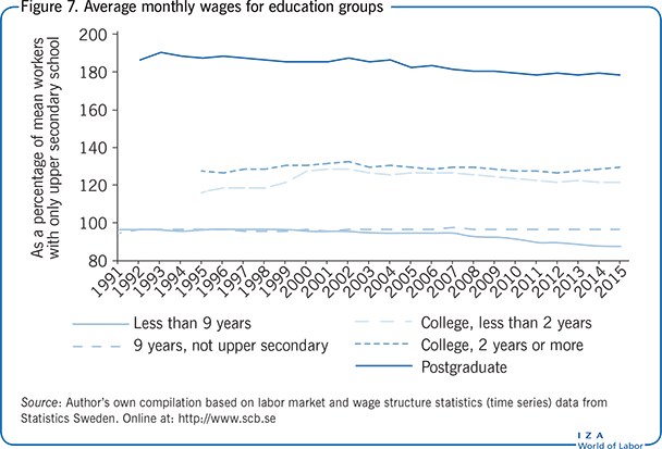 Average monthly wages for education                         groups
