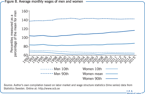 Average monthly wages of men and                         women