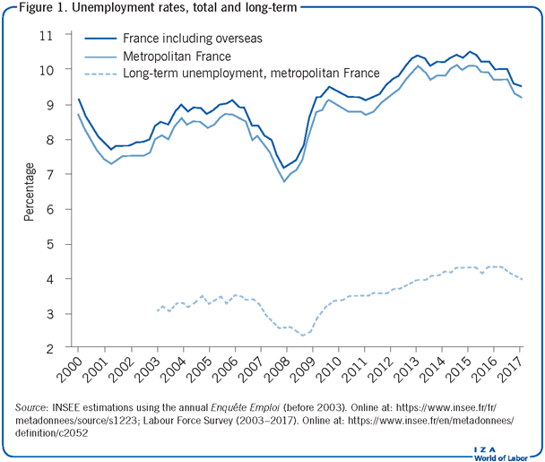 Unemployment rates, total and long-term