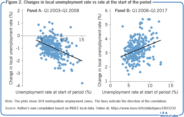 Changes in local unemployment rate vs rate at the             start of the period