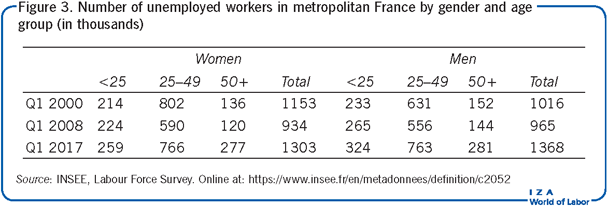 Number of unemployed workers in metropolitan France             by gender and age group (in thousands)