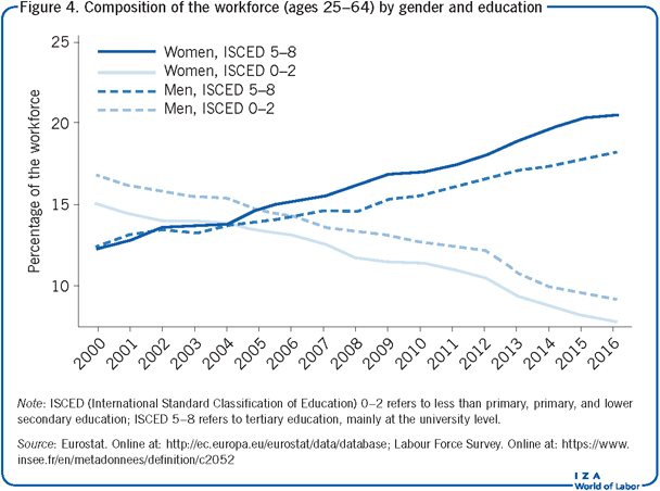 Composition of the workforce (ages 25–64) by gender             and education
