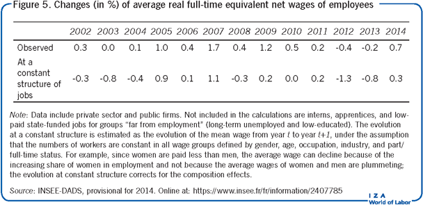 Changes (in %) of average real full-time equivalent             net wages of employees