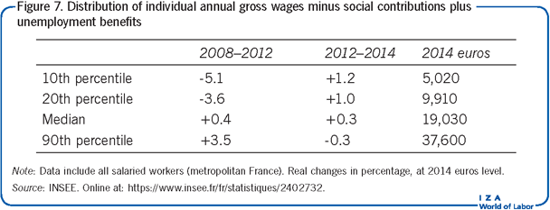 Distribution of individual annual gross wages minus social contributions plus             unemployment benefits