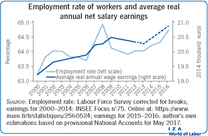 Employment rate of workers and average real annual             net salary earnings