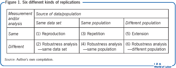 Six different kinds of replications