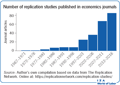 Number of replication studies published in          duv               economics journals