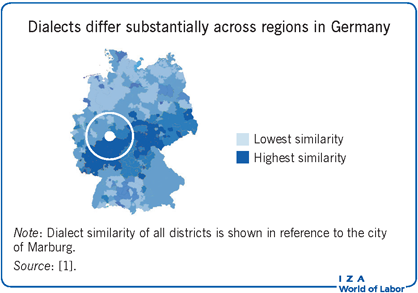 Dialects differ substantially across regions in Germany