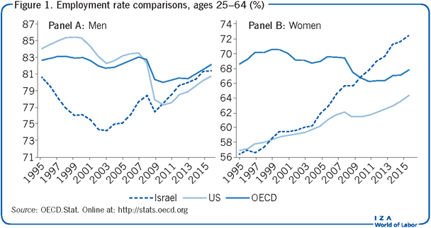 Employment rate comparisons, ages 25–64                         (%)