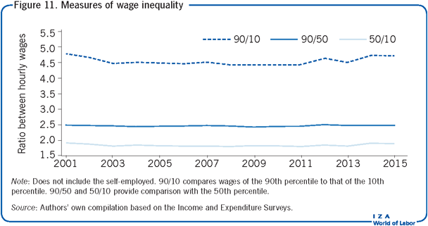 Measures of wage inequality