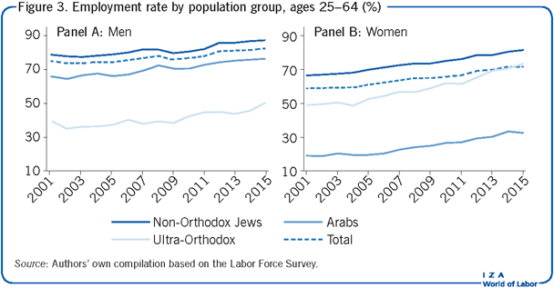 Employment rate by population group, ages                         25–64 (%)