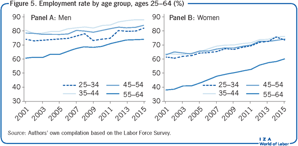 Employment rate by age group, ages 25–64                         (%)
