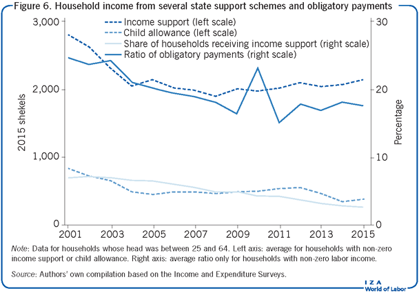 Household income from several state                         support schemes and obligatory payments
