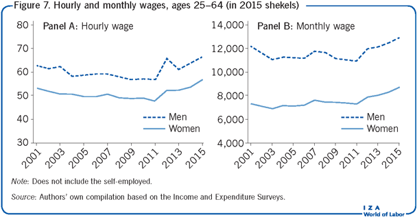 Hourly and monthly wages, ages 25–64 (in                         2015 shekels)