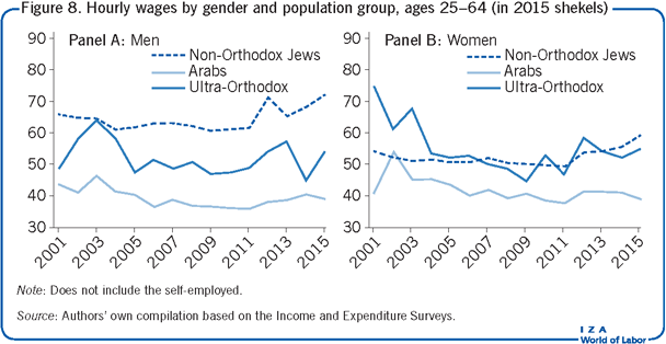 Hourly wages by gender and population                         group, ages 25–64 (in 2015 shekels)