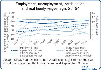 Employment, unemployment, participation,                         and real hourly wages, ages 25–64