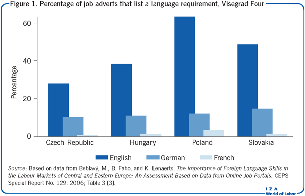 Percentage of job adverts that list a                         language requirement, Visegrad Four