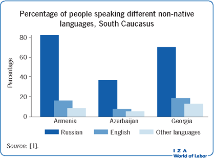 Percentage of people speaking different                         non-native languages, South Caucasus