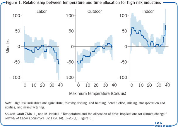 Relationship between temperature and time                         allocation for high-risk industries