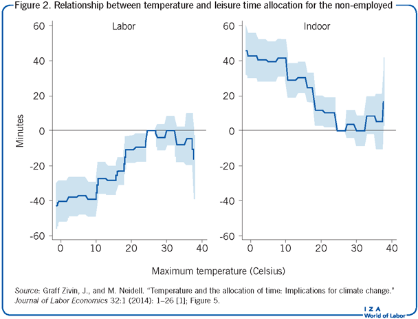 Relationship between temperature and                         leisure time allocation for the non-employed