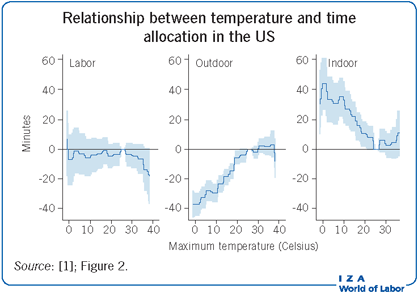 Relationship between temperature and time                         allocation in the US