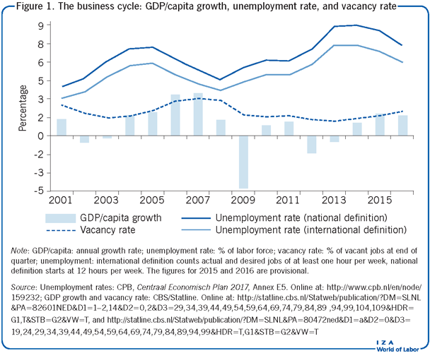 The business cycle: GDP/capita growth,                         unemployment rate, and vacancy rate