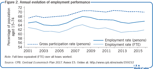 Annual evolution of employment                         performance