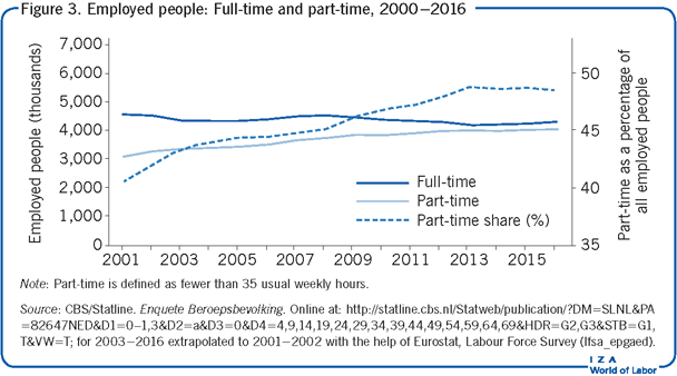 Employed people: Full-time and part-time,                         2000−2016