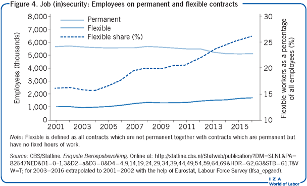 Job (in)security: Employees on permanent                         and flexible contracts