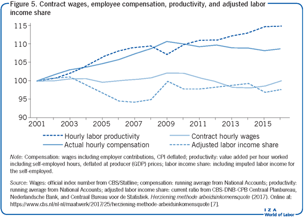 Contract wages, employee compensation,                         productivity, and adjusted labor income share