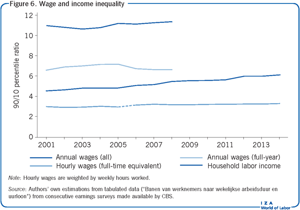 Wage and income inequality