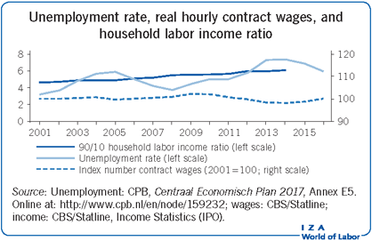 Unemployment rate, real hourly contract                         wages, and household labor income ratio