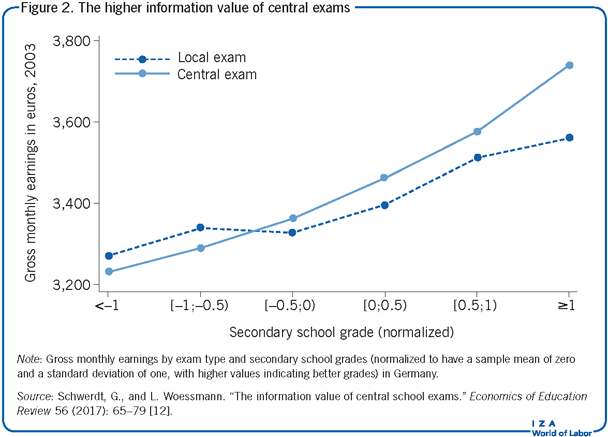 The higher information value of central                         exams