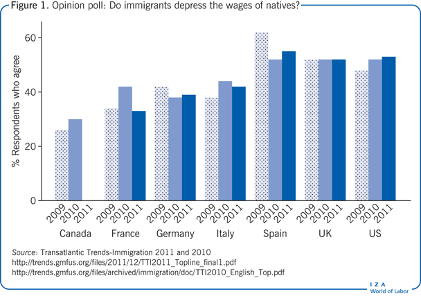 Opinion poll: Do immigrants depress the                         wages of natives?
