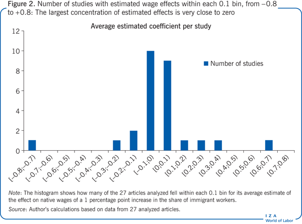 Number of studies with estimated wage                         effects within each 0.1 bin, from –0.8 to +0.8: The largest concentration of                         estimated effects is very close to zero