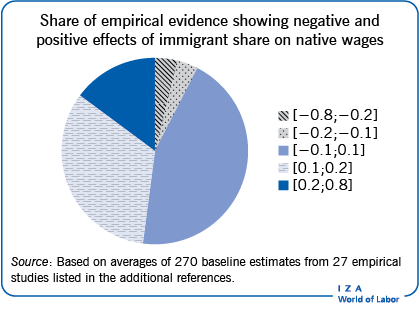 Share of empirical evidence showing                         negative and positive effects of immigrant share on native wages