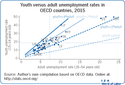 Youth versus adult unemployment rates in                         OECD countries, 2015