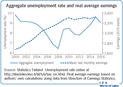 Aggregate Unemployment Rate And Real Average Earnings