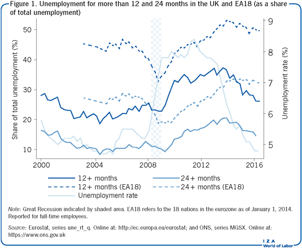 Unemployment for more than 12 and 24                         months in the UK and EA18 (as a share of total unemployment)