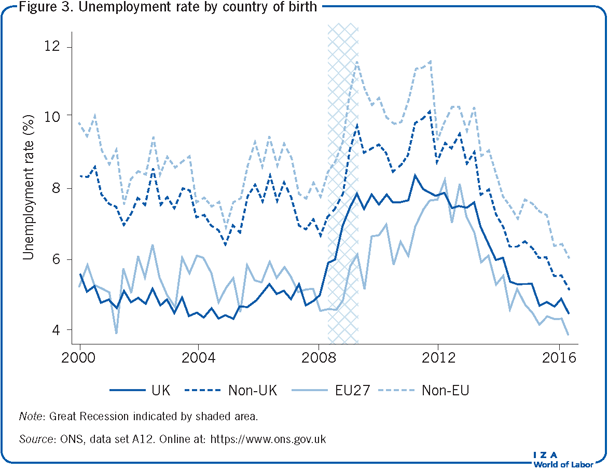 Unemployment rate by country of                         birth