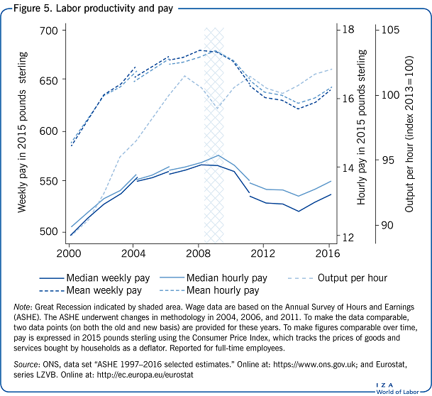 Labor productivity and pay