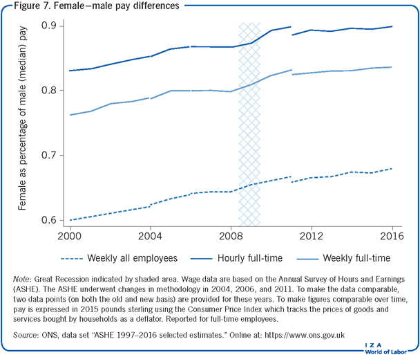 Female–male pay differences