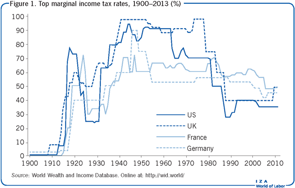 Top marginal income tax rates, 1900–2013                         (%)
