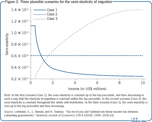 Three plausible scenarios for the                         semi-elasticity of migration
